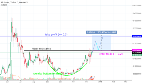 BTSUSD: Bitshares new bull run is coming