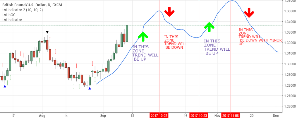 GBPUSD TIME CYCLE ANALYSIS FOR REMAINING 2017