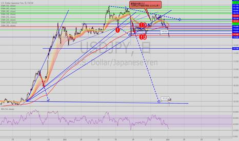 USDJPY: ドル円ショート予想