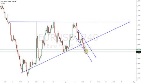 EURUSD: EUR/USD Critical Point at 1.1720