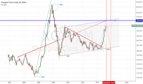 XGY0: Shanghai Class A Index : Short At 4276 : Extreme Greed