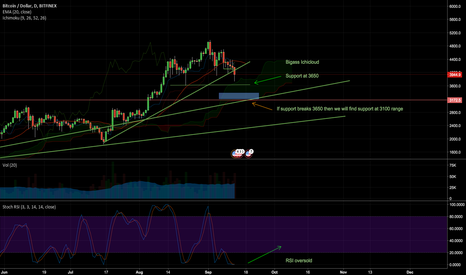 BTCUSD: BTC/USD Situation