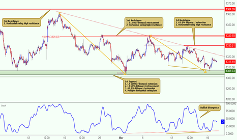 XAUUSD: XAUUSD could potentially break out of its descending resistance!