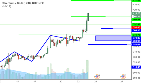 ETHUSD: ETHUSD Perspective And Levels: How Much Higher?