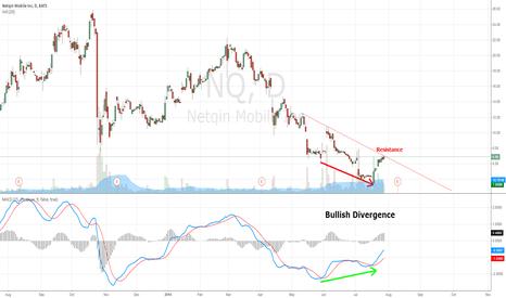 NQ: NQ Bullish Divergence