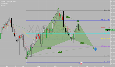 XAGUSD: Potential Reversal Zone for XAGUSD