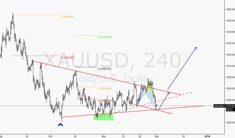 XAUUSD: Try make some Trend point hold and reserve to long