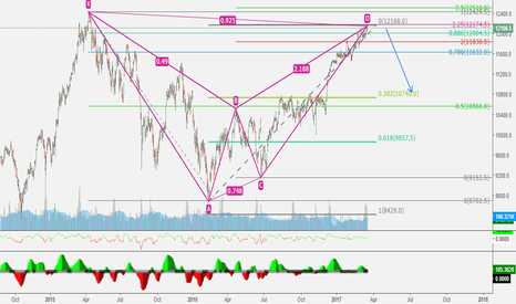 DY1!: DY1! DAX correction posibility