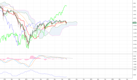 JNK: Caution need with SPX500!!