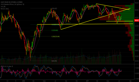 CL1!: CL1! objective $47 will determine Bullish trend consolidation