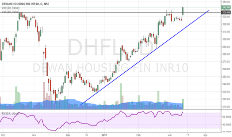 DHFL: Can go Long on DHFL