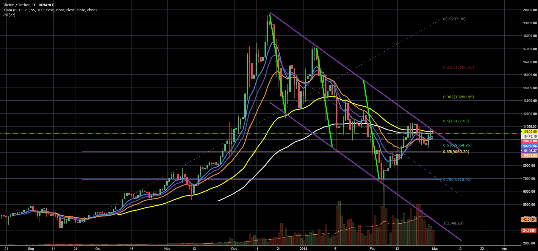 BTC/USD - how not to be suprised.