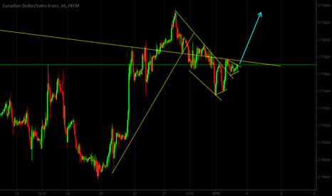 CADCHF: CADCHF looks like upward, buy after breakout...