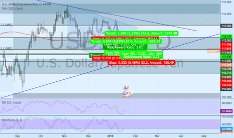 USDJPY: My outlook on UJ for the next week or two.