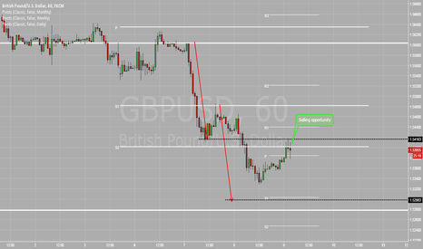 GBPUSD: Selling opportunity