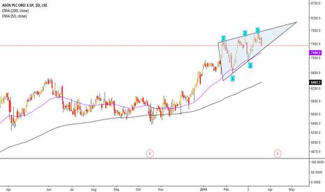 ASC: ASOS forms a bearish ascending wedge