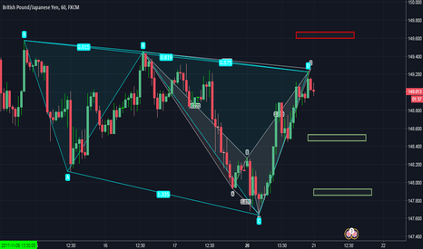 GBPJPY: two bearish harmonic patterns (Cypher and Shark)