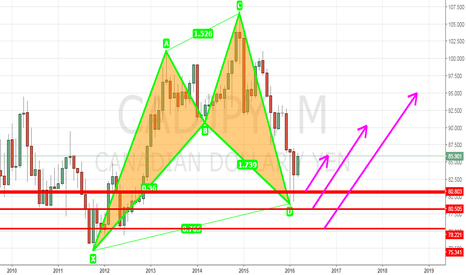 CADJPY: CADJPY LONG TERM BULLISH SHARK CYHPER