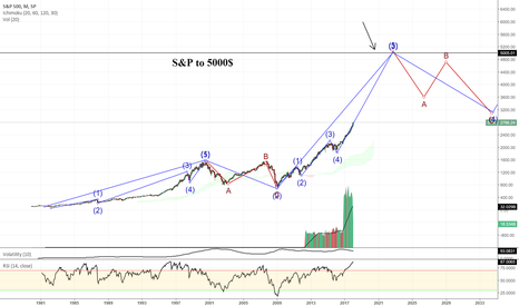 SPX: s&P 500 to 5000$