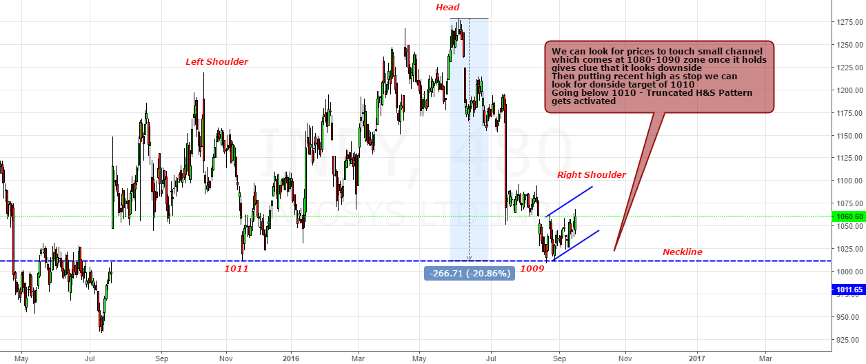 INFY- Possible H&S Pattern with Truncated Right Shoulder