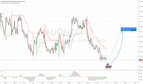 AUDNZD: AUDNZD longterm long, awesome opportunity
