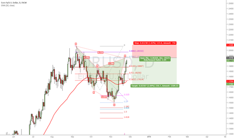 EURUSD: Cypher Short
