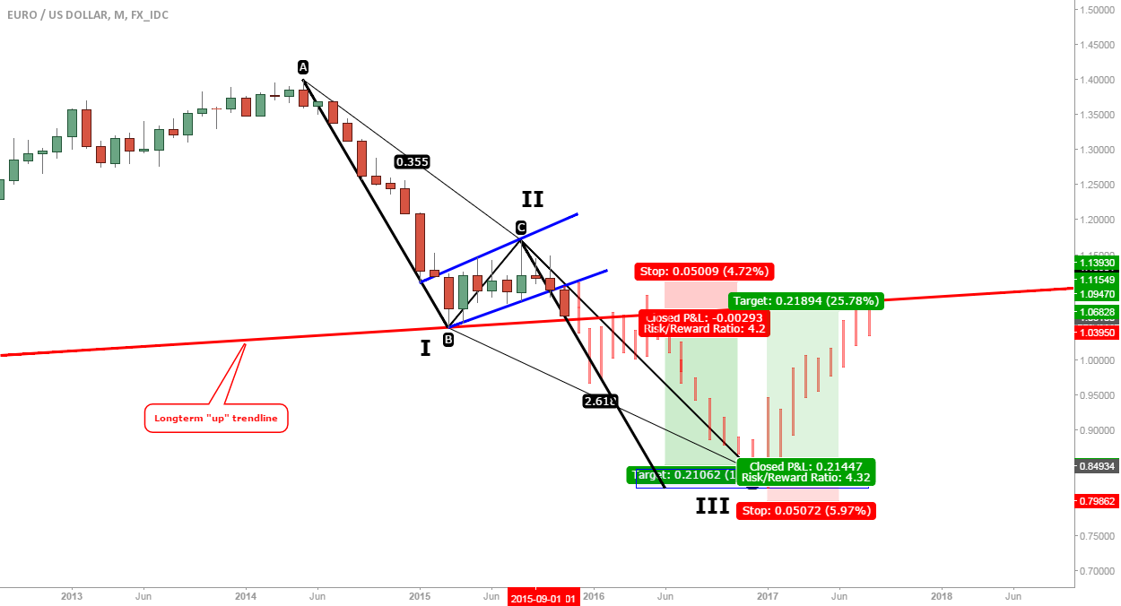 EUR/USD: Longterm options, dramatic I know...