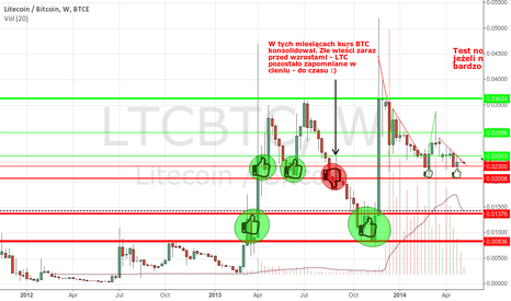 LTCBTC: Consolidating before run OR come back to 0.02 to strong support