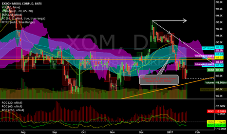 XOM: XOM @ daily @ closed 5 weeks lower (friday) maybe bottomed