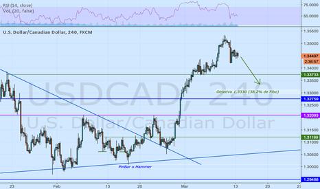 USDCAD: Corrección al 38,2% de Fibonacci