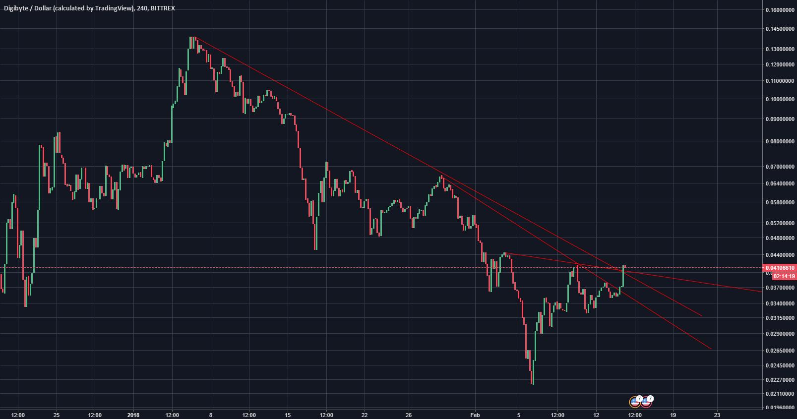 DGB Short Term Down Trend is Broken