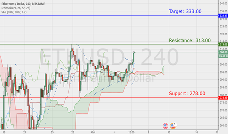 ETHUSD: Ethereum ready to move?