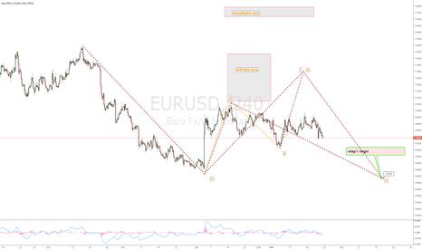 EURUSD: SWA EURUSD analysis