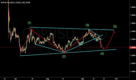 GBPUSD: Wait for bearish to finish then look for buy