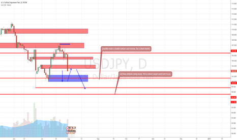 USDJPY: short bias with a long bias in mind