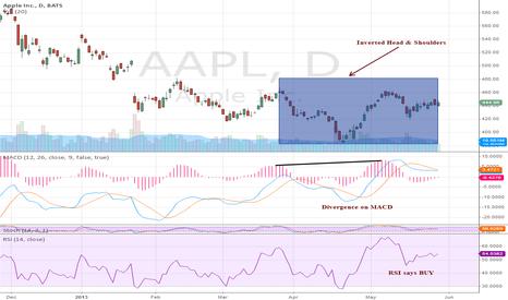 AAPL: Turning from bearish to bullish