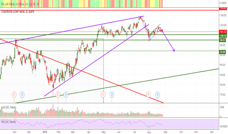 CVX: Confirmation of rising wedge's breakout (CHEVRON)