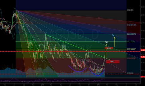 XAGUSD: All this attention on gold, don't miss a breakout on silver!