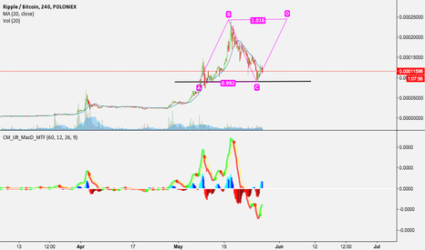XRPBTC: XRP 4hr Chart