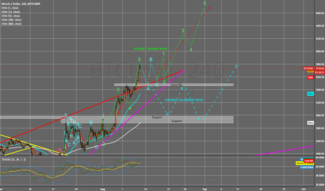 BTCUSD: BTC Wave 5 completed, now going into consolidation?