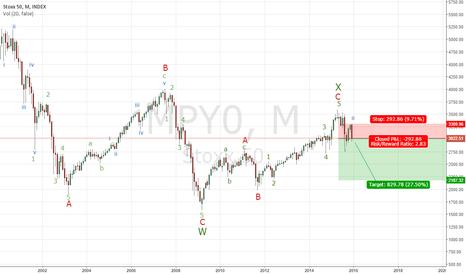 MPY0: Elliott Wave Analysis & Forecast, STOX50, M1, 20151222