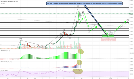 MGTI: MGTI - Just completed 5 wave up to ATH. Now on 5 wave down