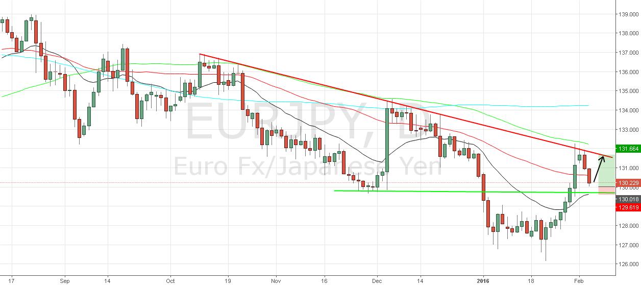 Eur/Jpy Long Setup