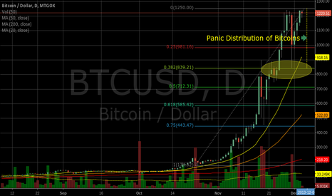 BTCUSD: Can you reload your lost coins?
