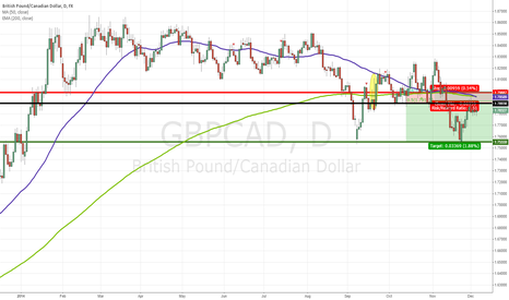 GBPCAD: GBPCAD Ready to Resume Donwtrend?