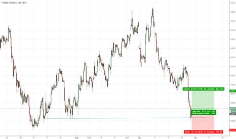 US1!: US 30 Year Treasury Bill Long Trade on H4 Chart