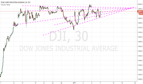 DJI: A consolidation pattern on the Dow