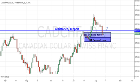 CADCHF: CAD/CHF D1 Demand