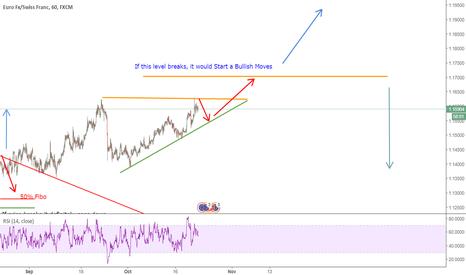 EURCHF: EUR-CHF  ( Outlook )