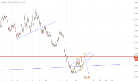 NZDUSD: NZDUSD : Short ; Rising Wedges